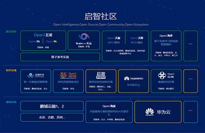 OpenI启智新一代人工智能开源开放社区