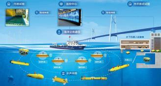 水下敏捷机器人协同作业平台