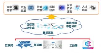 网络技术仿真验证平台项目